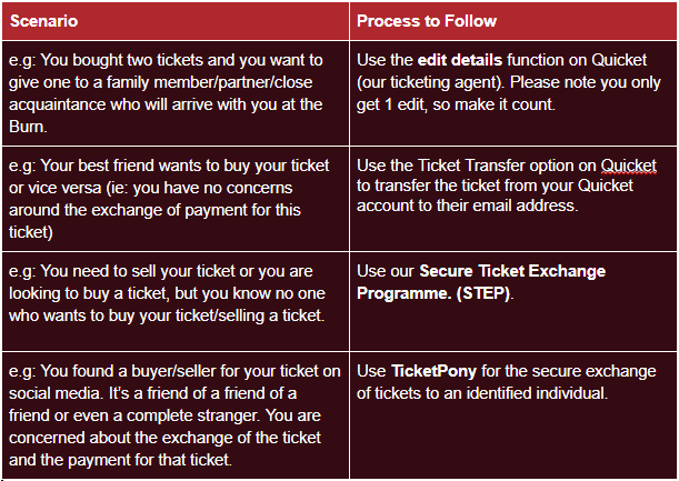 Scenario Process to Follow e.g: You bought two tickets and you want to give one to a family member/partner/close acquaintance who will arrive with you at the Burn. Use the edit details function on Quicket (our ticketing agent). Please note you only get 1 edit, so make it count. e.g: Your best friend wants to buy your ticket or vice versa (ie: you have no concerns around the exchange of payment for this ticket) Use the Ticket Transfer option on Quicket to transfer the ticket from your Quicket account to their email address. e.g: You need to sell your ticket or you are looking to buy a ticket, but you know no one who wants to buy your ticket/selling a ticket. Use our Secure Ticket Exchange Programme. (STEP). e.g: You found a buyer/seller for your ticket on social media. It's a friend of a friend of a friend or even a complete stranger. You are concerned about the exchange of the ticket and the payment for that ticket. Use TicketPony for the secure exchange of tickets to an identified individual.